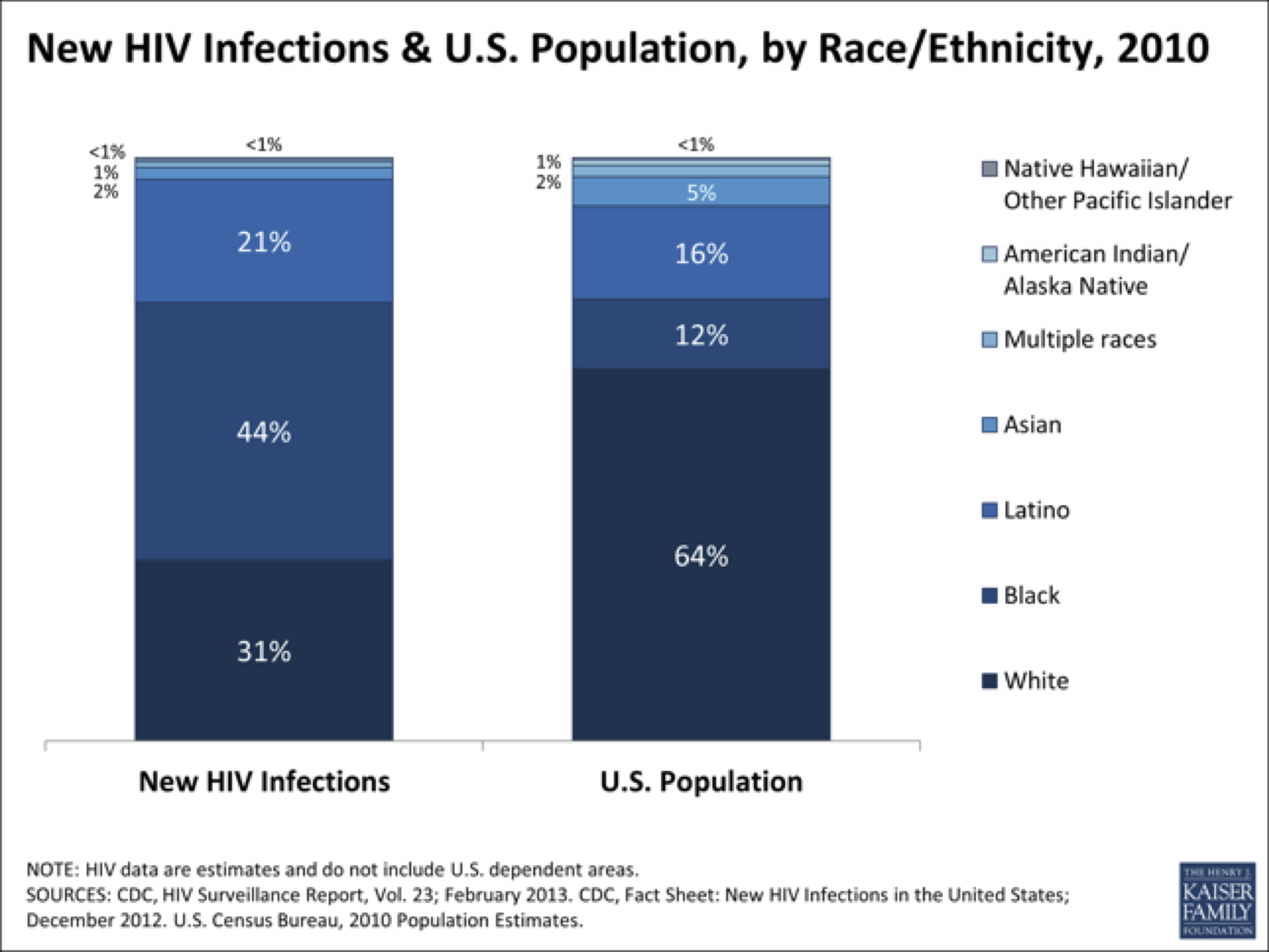 Kaiser Graph of New HIV Infections in US, 2010